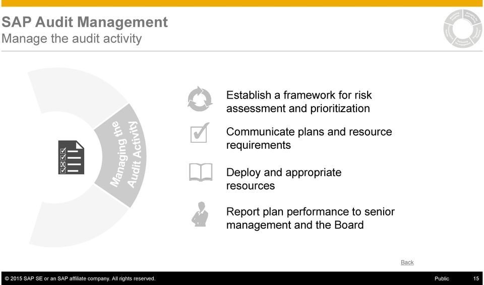 appropriate resources Report plan performance to senior management and the
