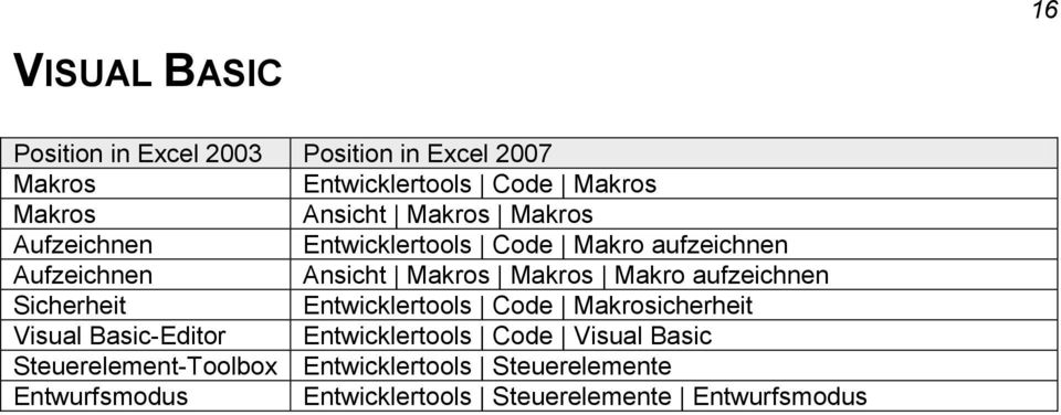 Sicherheit Entwicklertools Code Makrosicherheit Visual Basic-Editor Entwicklertools Code Visual