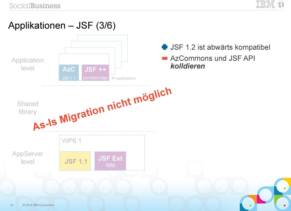 1 JSF ++ portletbridge 91 applications As-Is Migration nicht