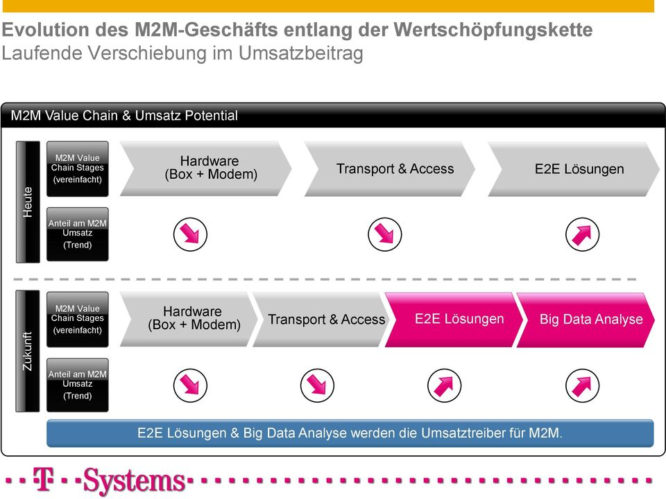 Lösungen Anteil am M2M Umsatz (Trend) M2M Value Chain Stages (vereinfacht) Hardware (Box + Modem) Transport & Access