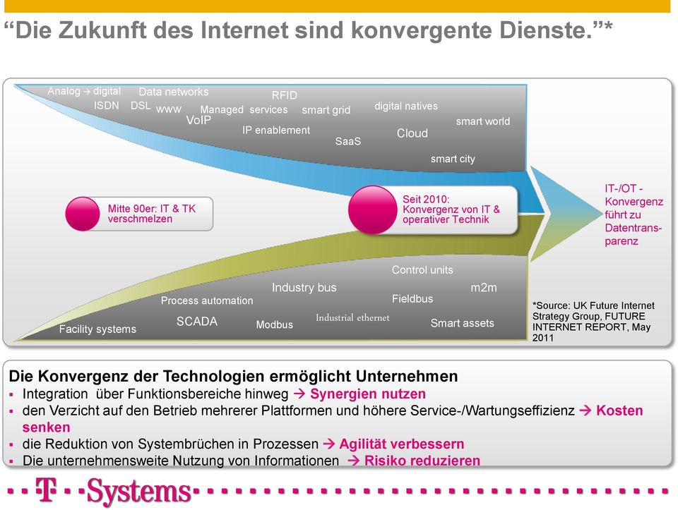 Konvergenz von IT & operativer Technik IT-/OT - Konvergenz führt zu Datentransparenz Facility systems Process automation SCADA Modbus Control units Industry bus m2m Fieldbus Industrial ethernet Smart