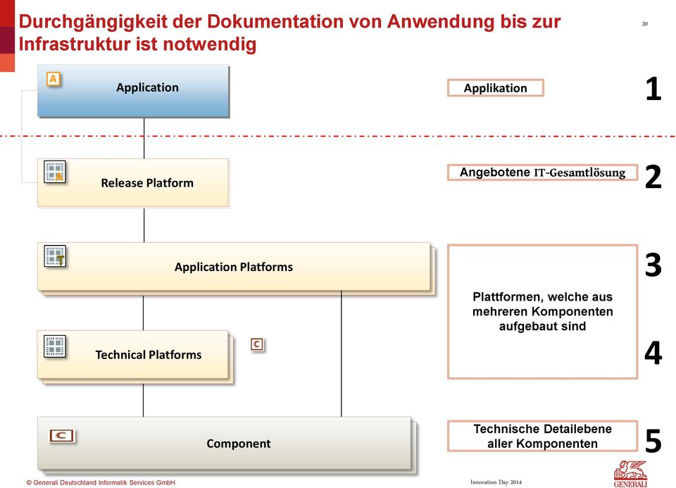 Technische Platforms Plattform Technical Plattform Platforms Plattformen, welche aus