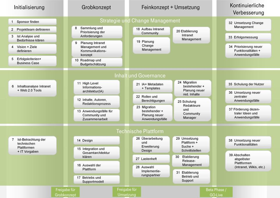 Aufbau Intranet Community 19 Planung Change Management 20 Etablierung Intranet Management 32 Umsetzung Change Management 33 Erfolgsmessung 34 Priorisierung neuer Funktionalitäten + Anwendungsfälle