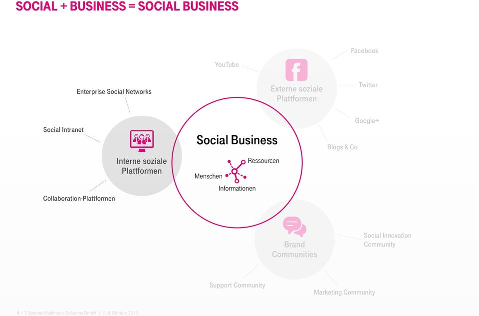 Business Ressourcen Menschen Informationen Blogs & Co Google+ Brand Communities Social Innovation