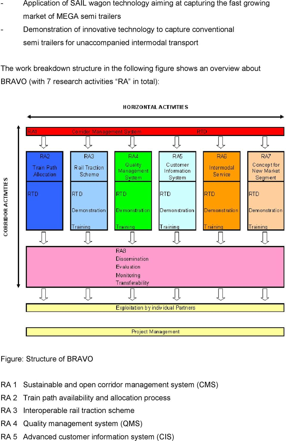 BRAVO (with 7 research activities RA in total): Figure: Structure of BRAVO RA 1 Sustainable and open corridor management system (CMS) RA 2 Train path