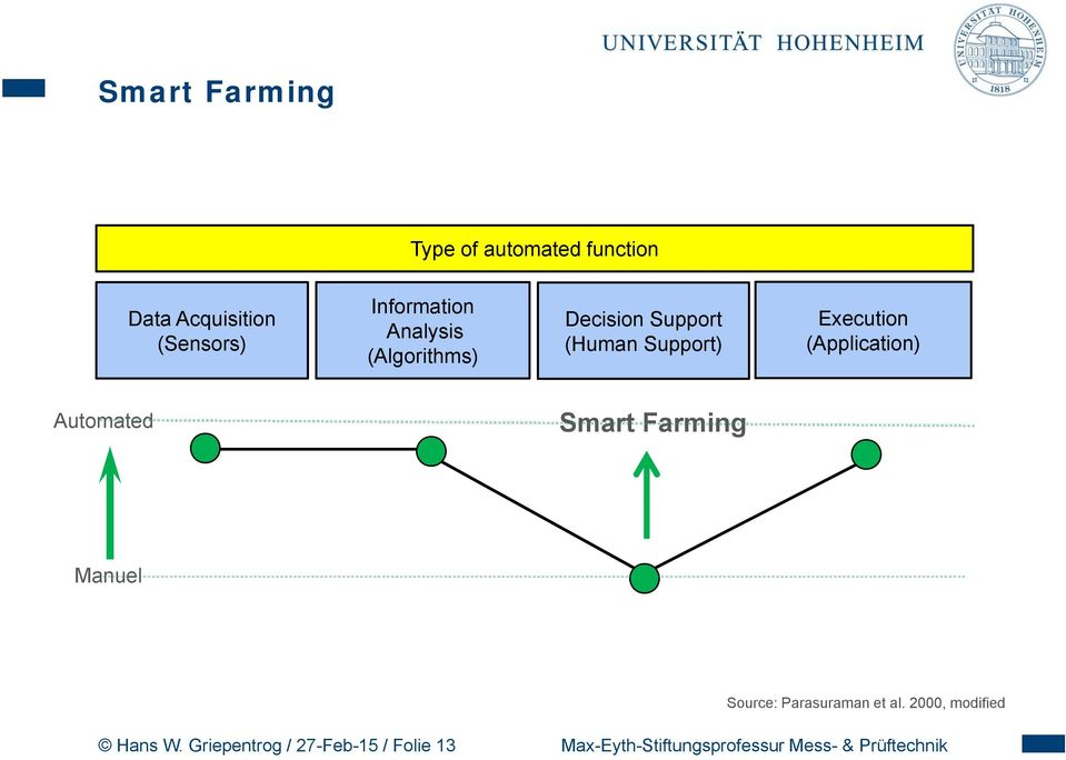 Automated Smart Farming Manuel Source: Parasuraman et al.