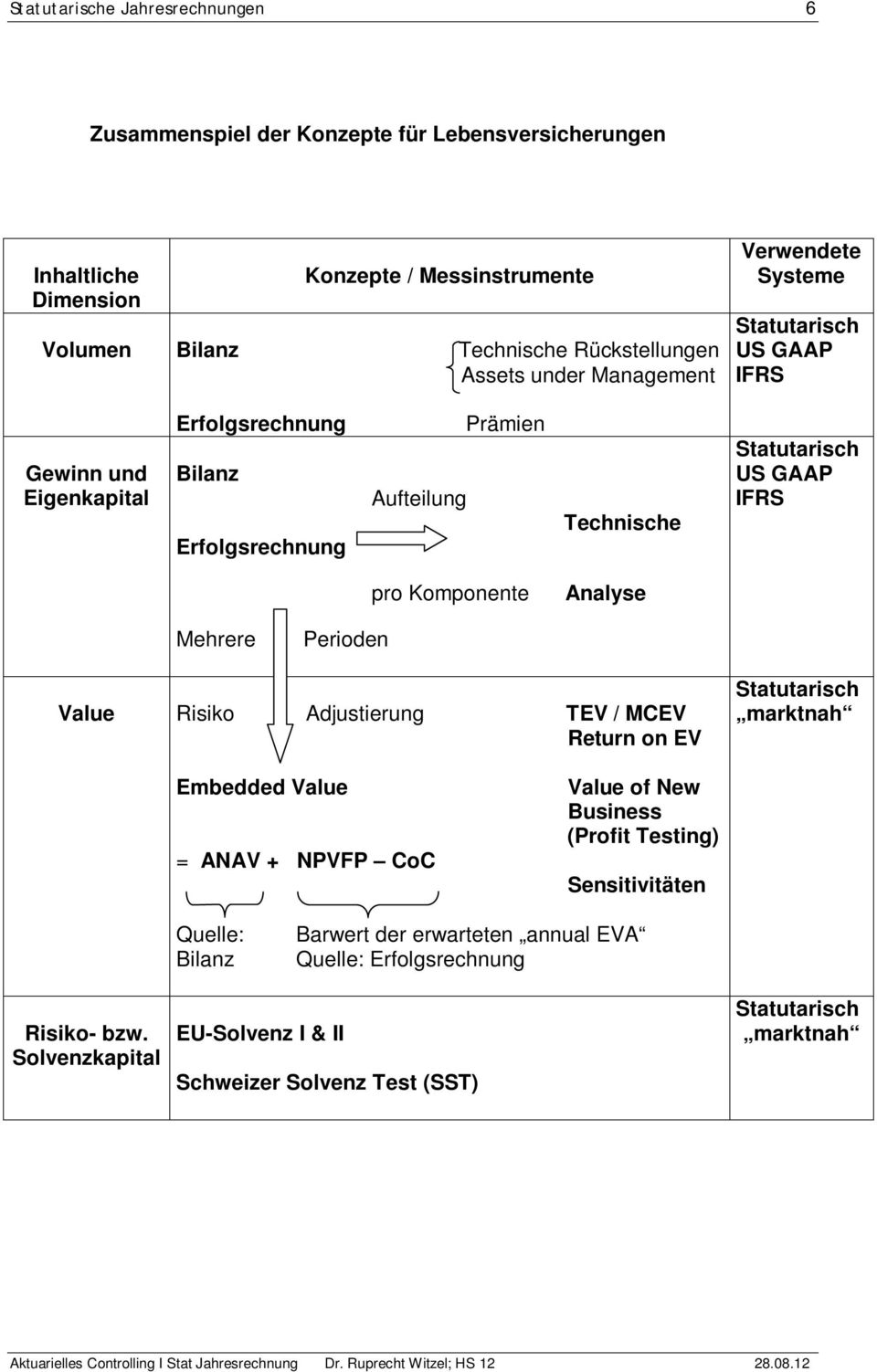 pro Komponente Analyse Mehrere Perioden Value Risiko Adjustierung TEV / MCEV Return on EV Statutarisch marktnah Embedded Value = ANAV + NPVFP CoC Value of New Business (Profit