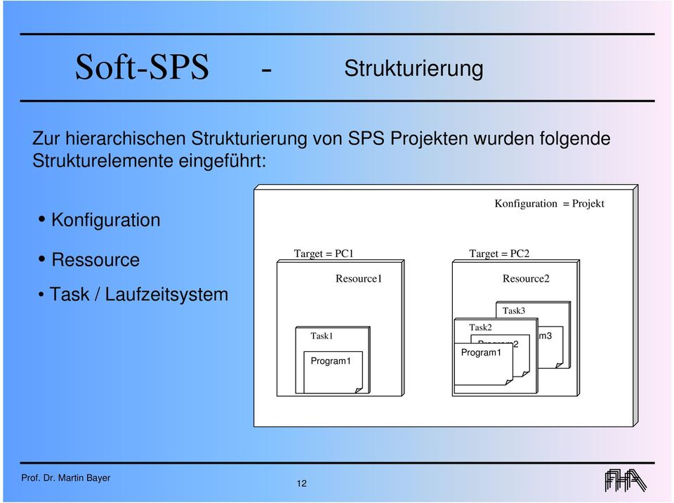 Ressource Task / Laufzeitsystem Target = PC1 Resource1 Task1 Program1