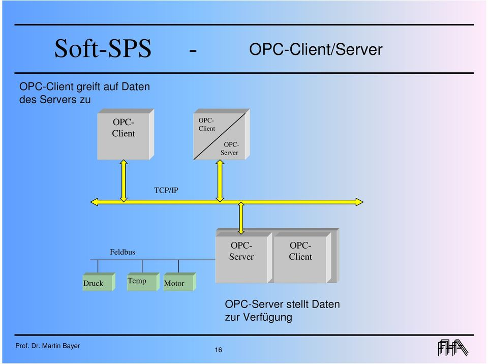 Server TCP/IP Feldbus OPC- Server OPC- Client