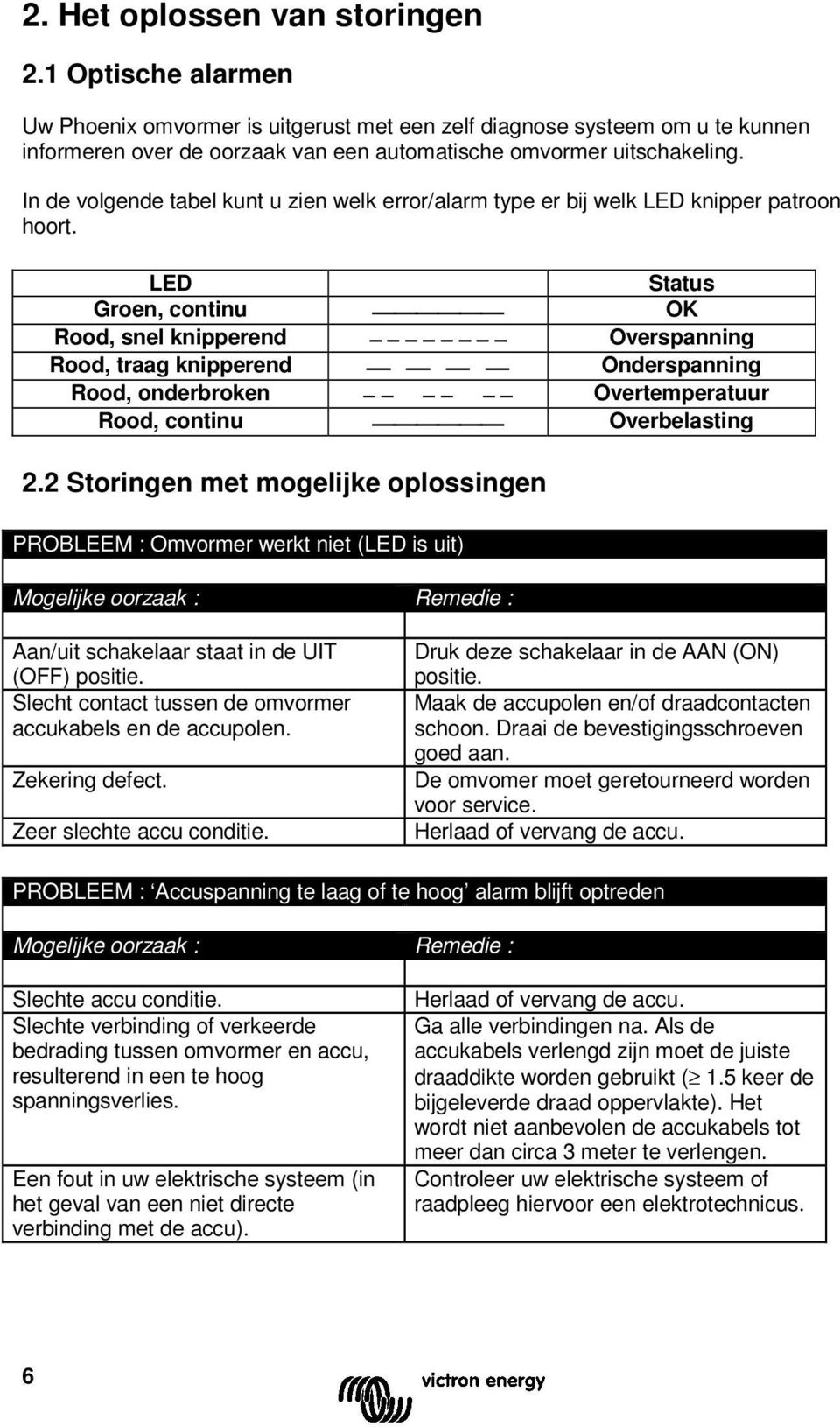 LED Status Groen, continu OK Rood, snel knipperend Overspanning Rood, traag knipperend Onderspanning Rood, onderbroken Overtemperatuur Rood, continu Overbelasting 2.