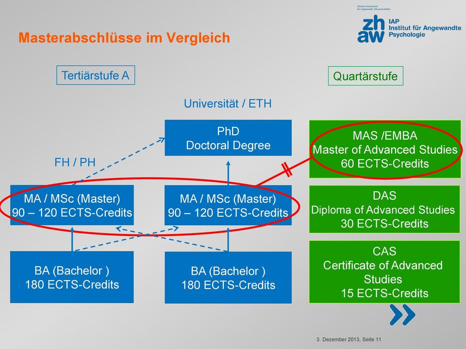 (Master) 90 120 ECTS-Credits DAS Diploma of Advanced Studies 30 ECTS-Credits BA (Bachelor ) 180