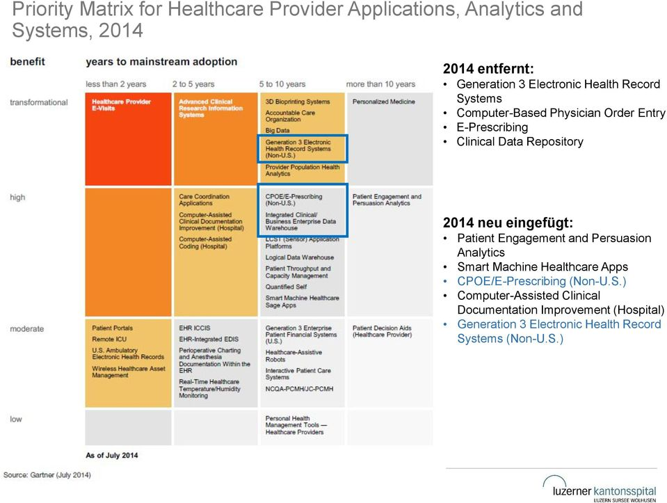 neu eingefügt: Patient Engagement and Persuasion Analytics Smart Machine Healthcare Apps CPOE/E-Prescribing (Non-U.