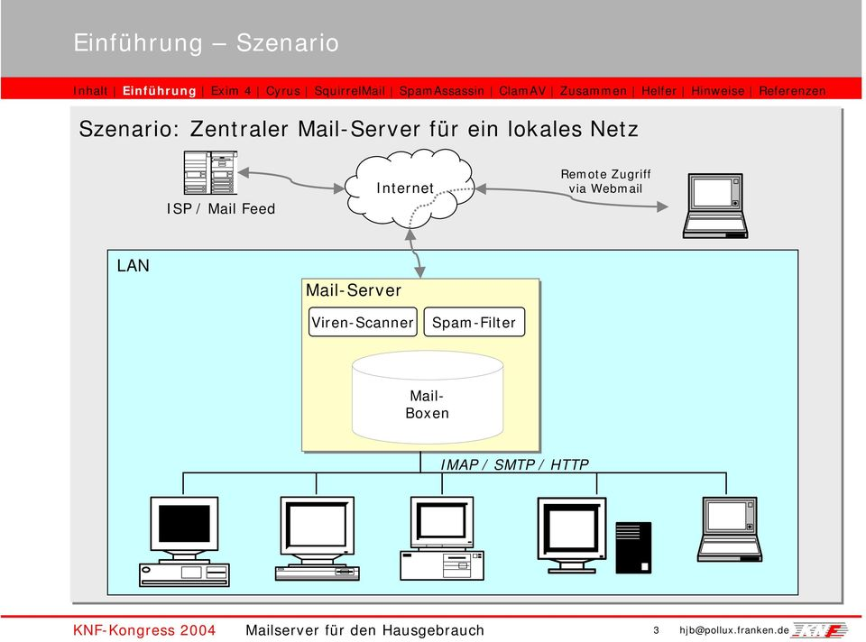 Mail-Server Viren-Scanner Spam-Filter Mail- Boxen IMAP / SMTP /