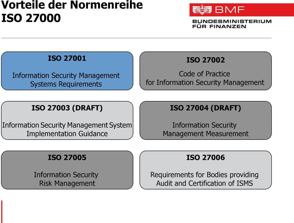 Management System Implementation Guidance ISO 27004 (DRAFT) Information Security Management Measurement