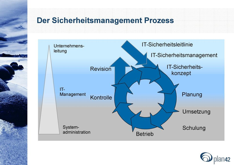IT-Sicherheitsmanagement IT-Sicherheitskonzept