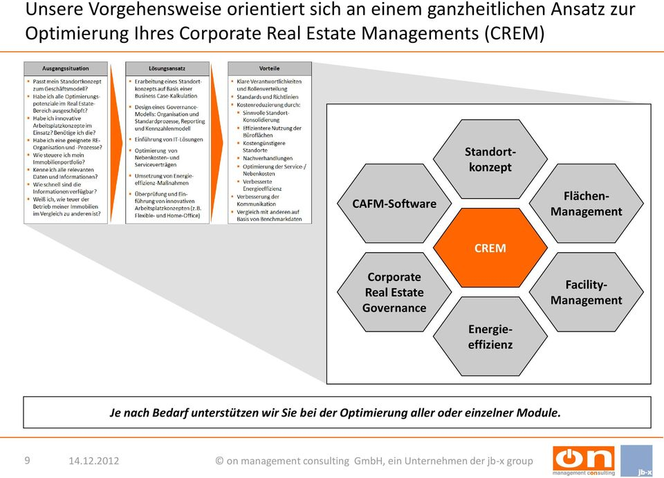 Management Corporate Real Estate Governance CREM Energieeffizienz Facility-