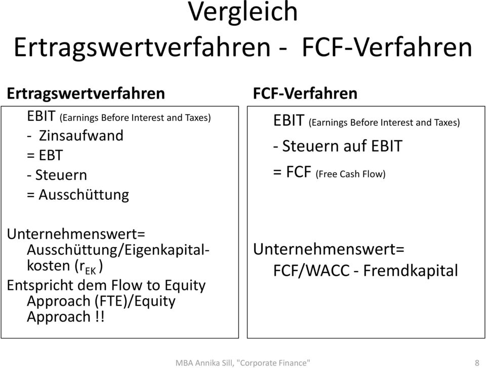 dem Flow to Equity Approach (FTE)/Equity Approach!