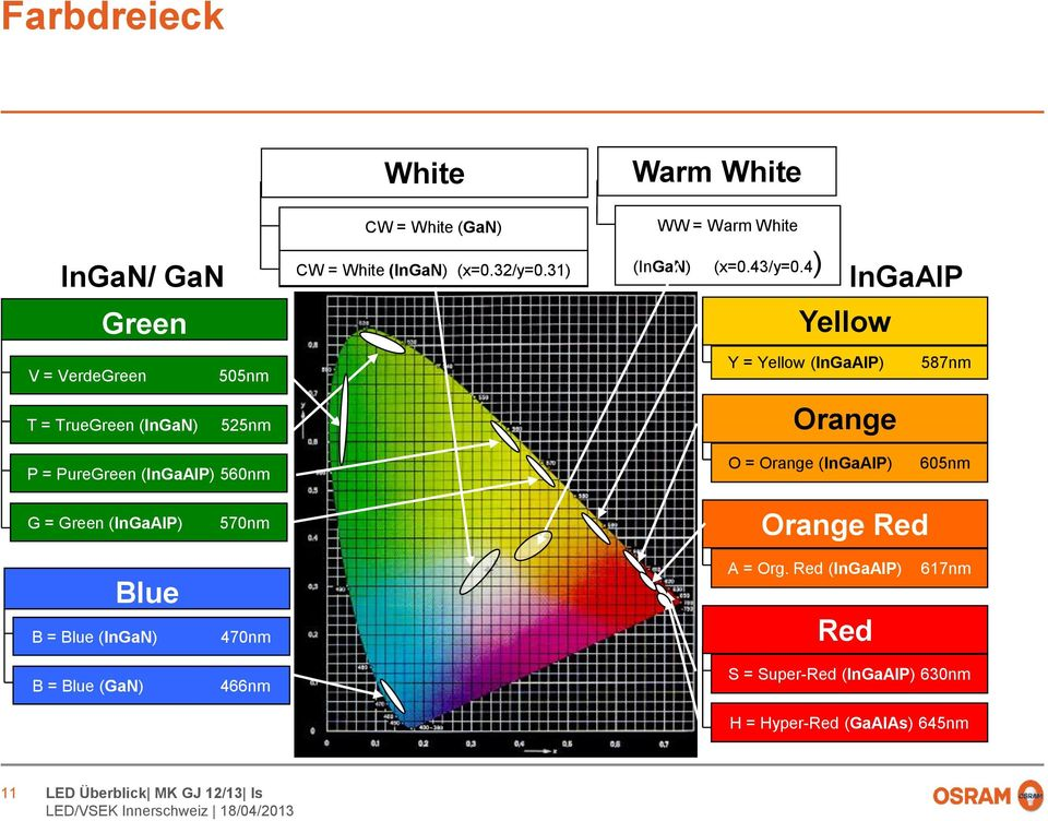 4) Yellow InGaAlP V = VerdeGreen 505nm Y = Yellow (InGaAlP) 587nm T = TrueGreen (InGaN) 525nm Orange P = PureGreen
