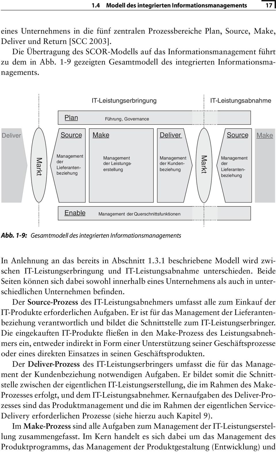 IT-Leistungserbringung IT-Leistungsabnahme Plan Führung, Führung, Governance Governance Deliver Source Make Deliver Source Make Markt Management der Lieferantenbeziehung Management der