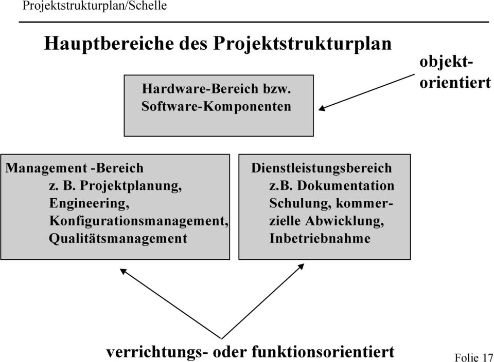 Projektplanung, Engineering, Konfigurationsmanagement, Qualitätsmanagement