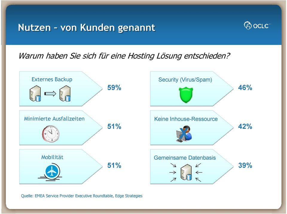 Externes Backup 59% Security (Virus/Spam) 46% Minimierte Ausfallzeiten