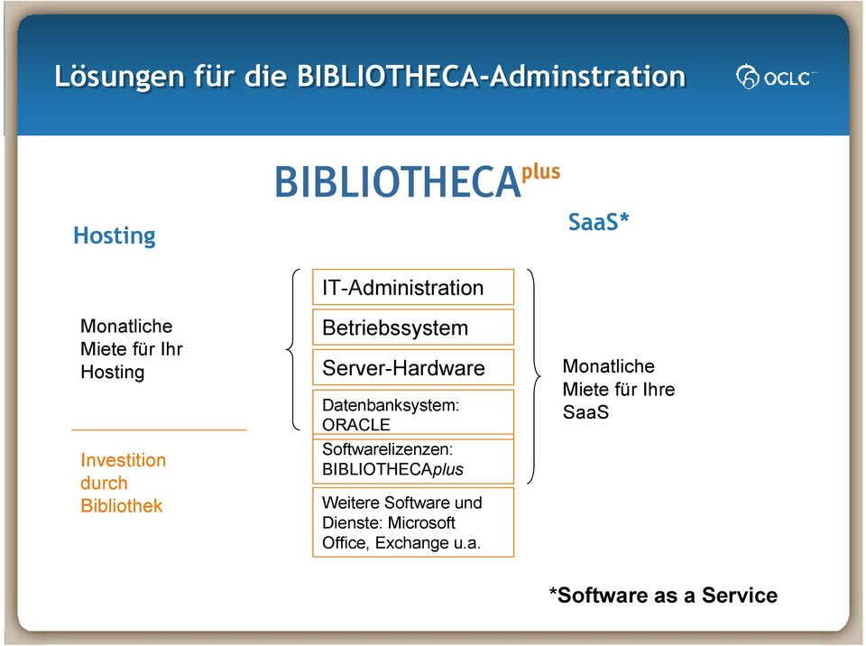 Datenbanksystem: ORACLE Softwarelizenzen: BIBLIOTHECAplus Weitere Software und