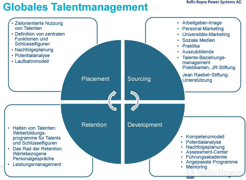 Leistungsmanagement Placement Sourcing Retention Development Arbeitgeber-Image Personal-Marketing Universitäts-Marketing Soziale Medien Praktika Auszubildende