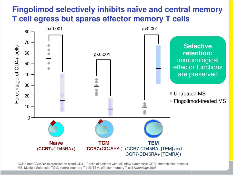 001 Selective retention: immunological effector functions are preserved Untreated MS Fingolimod-treated MS 0 Naïve (CCR7+CD45RA+) TCM