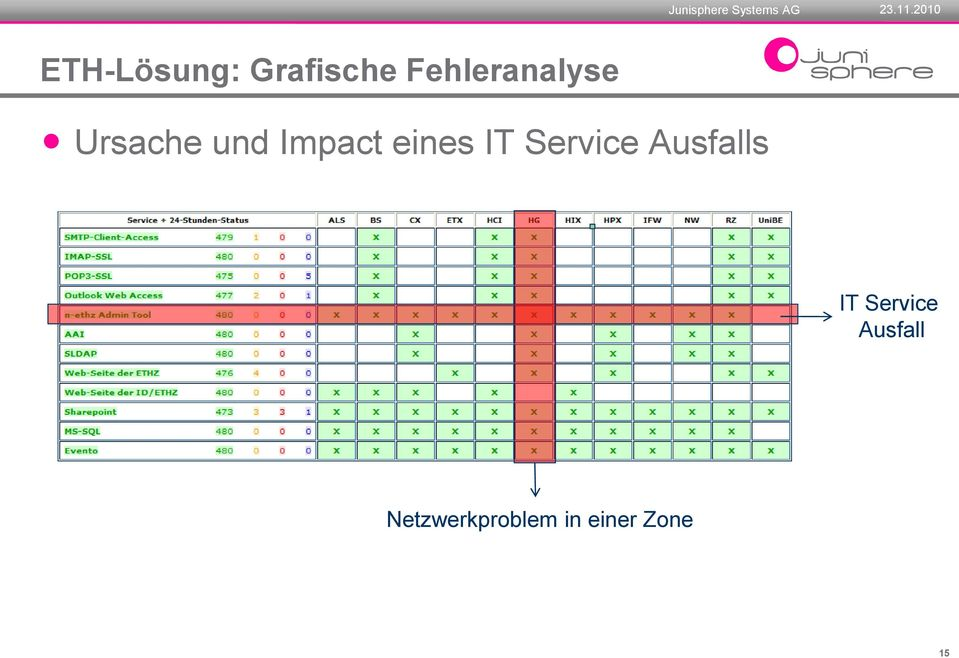 eines IT Service Ausfalls IT
