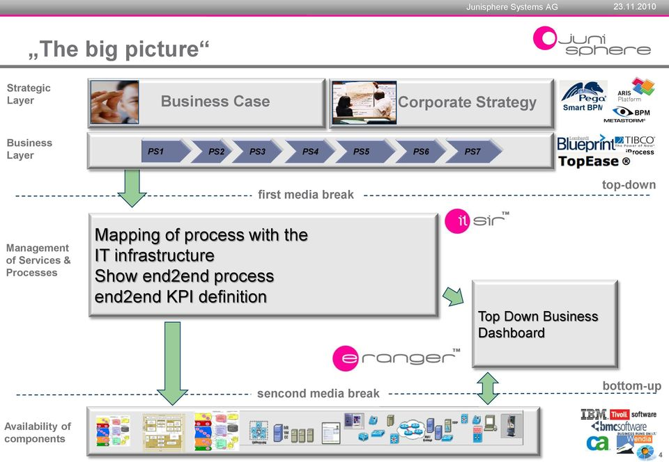 Processes Mapping of process with the IT infrastructure Show end2end process end2end KPI
