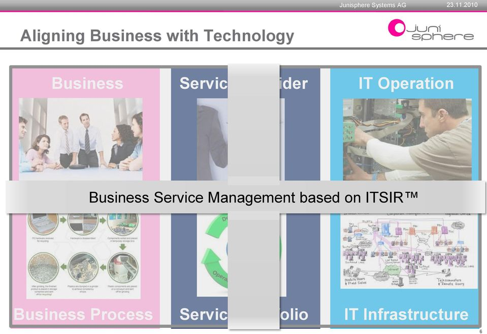 Service Management based on ITSIR Business
