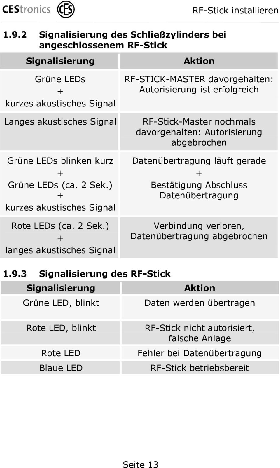 ) + kurzes akustisches Signal Rote LEDs (ca. 2 Sek.