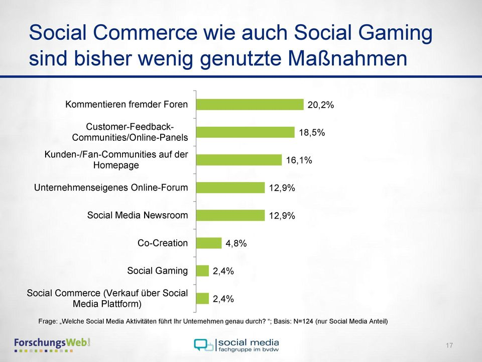12,9% Social Media Newsroom 12,9% Co-Creation 4,8% Social Gaming Social Commerce (Verkauf über Social Media Plattform)