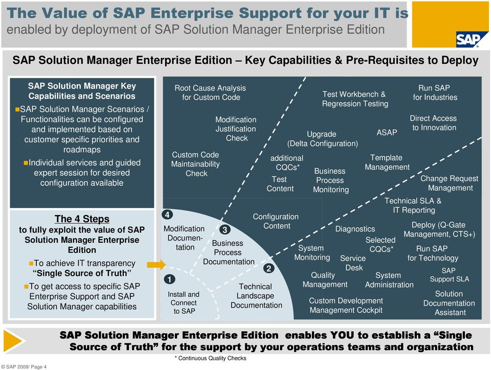 services and guided expert session for desired configuration available The 4 Steps to fully exploit the value of SAP Solution Manager Enterprise Edition To achieve IT transparency Single Source of