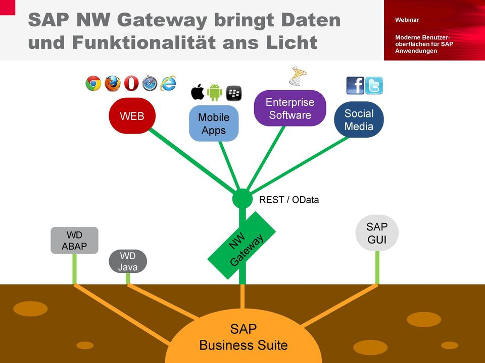 Social Media REST / OData WD ABAP WD Java SAP