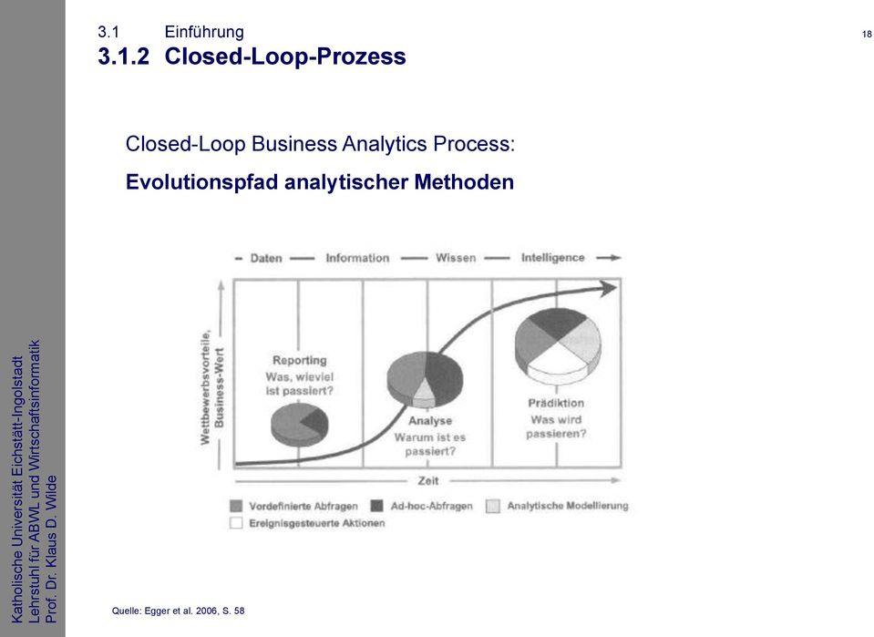 Business Analytics Process: