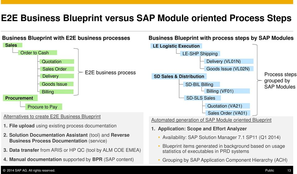 steps grouped by SAP Modules Procurement SD-SLS Sales Procure to Pay Alternatives to create E2E Business Blueprint 1. File upload using existing process documentation 2.