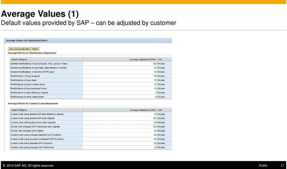 adjusted by customer 2014 SAP