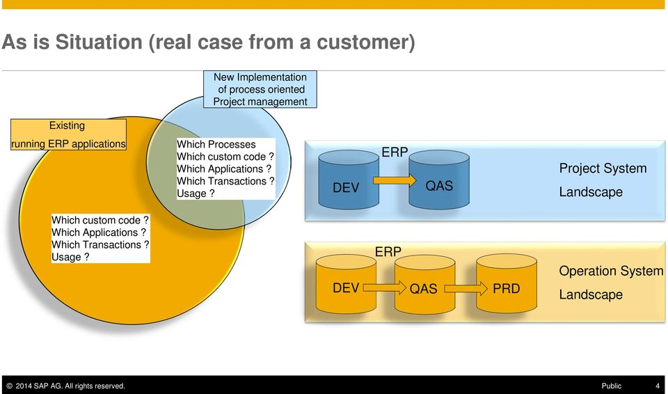 Which Transactions? Usage? DEV ERP QAS Project System Landscape Which custom code? Which Applications?