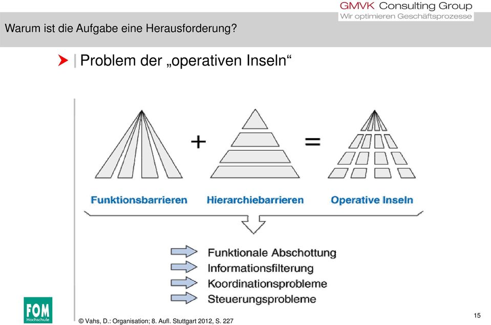 Problem der operativen Inseln