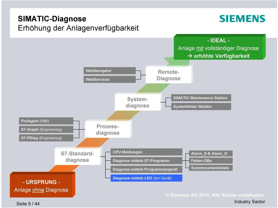 S7-Graph (Engineering) S7-PDiag (Engineering) S7-Standarddiagnose CPU Meldungen Diagnose mittels S7-Programm Diagnose mittels