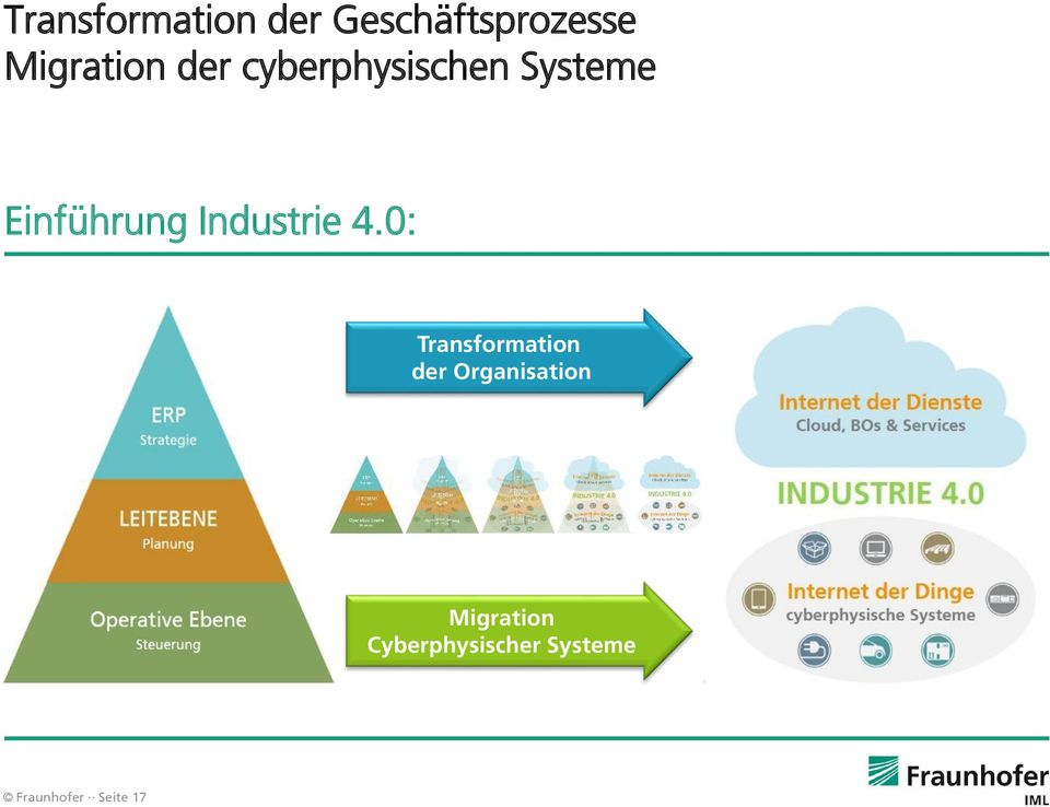 Industrie 4.