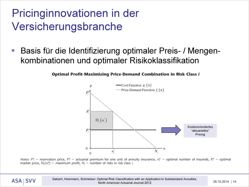 Kostenorientiertes aktuarielles Pricing Gatzert, Hoermann, Schmeiser: Optimal Risk