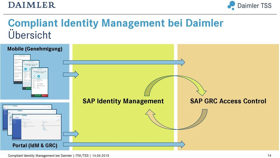 Identity Management SAP