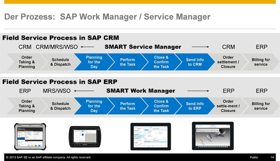 Service Process in SAP ERP ERP MRS/WSO SMART Work Manager ERP ERP Order Taking & Planning Schedule & Dispatch Planning for the Day Perform the Task Close