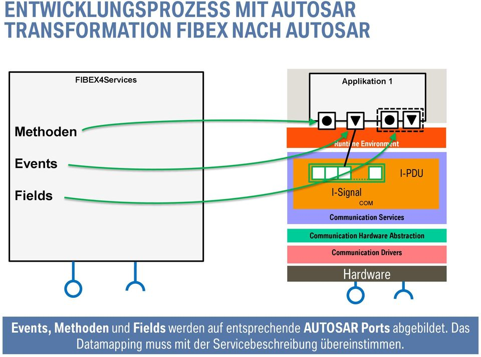 Services Communication Hardware Abstraction Communication Drivers Hardware Events, Methoden und