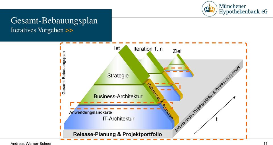 .n Ziel Strategie Business-Architektur