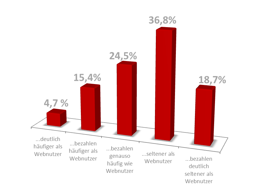 Die Mobile-Dating-Marktstudie 2013 18 3.