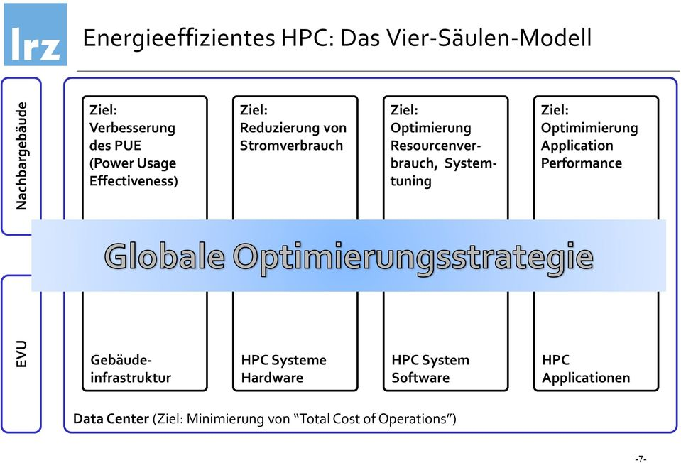 Systemtuning Ziel: Optimimierung Application Performance Gebäudeinfrastruktur HPC Systeme Hardware