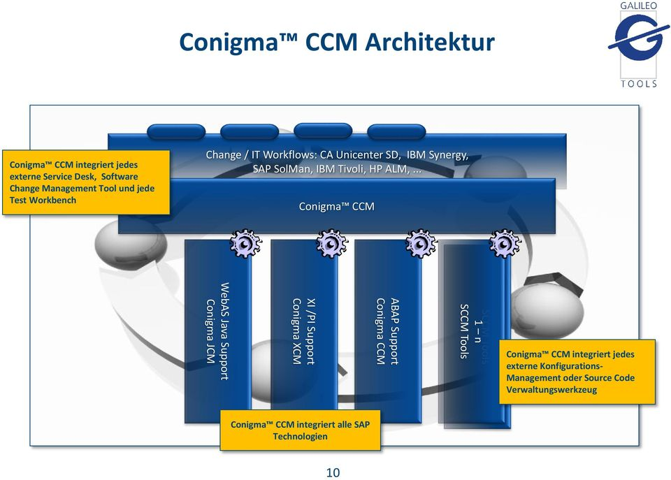 .. Conigma CCM WebAS Java Support Conigma JCM XI /PI Support Conigma XCM ABAP Support Conigma CCM 1 n SCCM Tools 1 n SCCM
